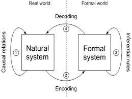 Rosen's Modeling Relation
